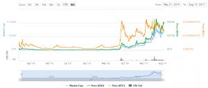 monero waarde stijging